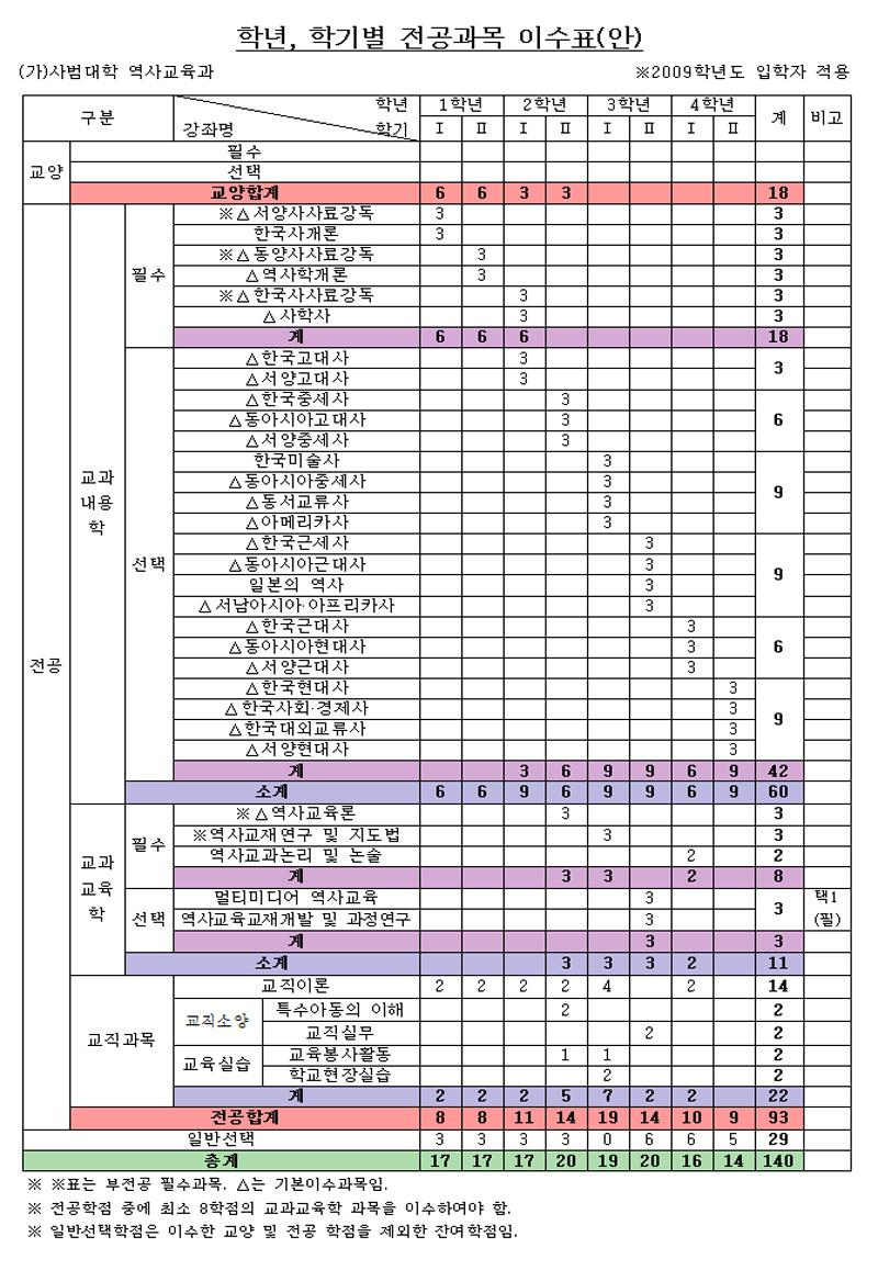 2009-교과과정.jpg
