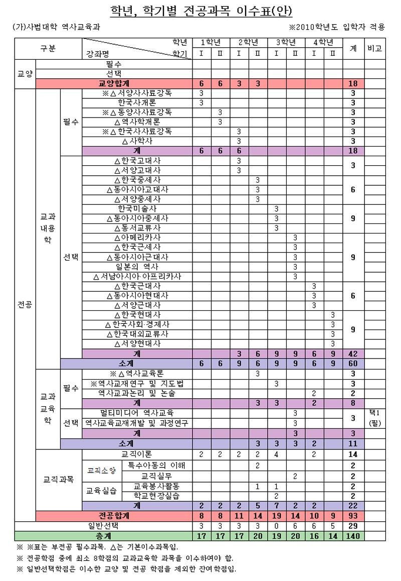 2010-교과과정.jpg
