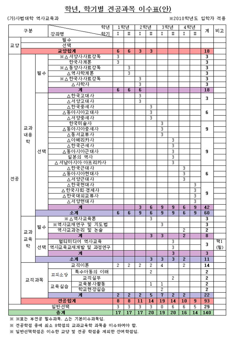 2011-교과과정.jpg